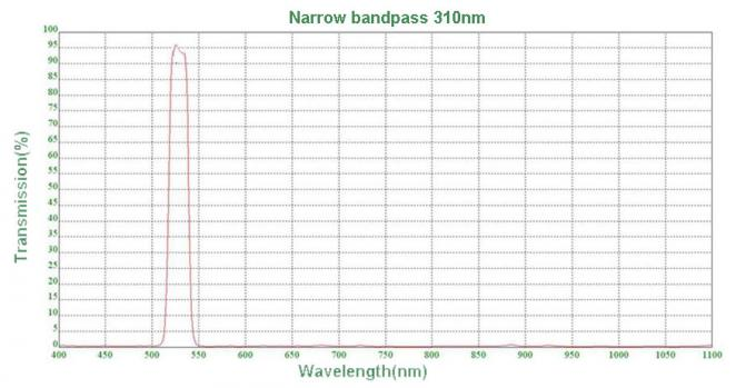 Unmounted 532nm Narrow Bandpass Optical Filter For Environmental Testing
