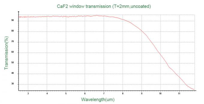Infrared Detector CaF2 Optical Windows High Transmittance From UV To IR