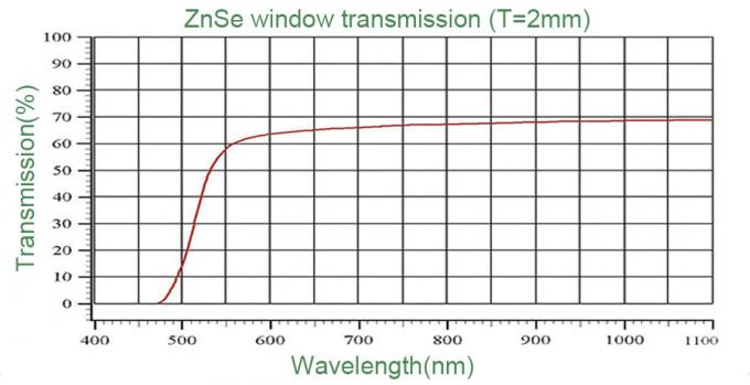 AR Coated Infrared Zinc Selenide Window , Round Shape,Low Dispersion,for Thermal Imaging, FLIR, and Medical Systems