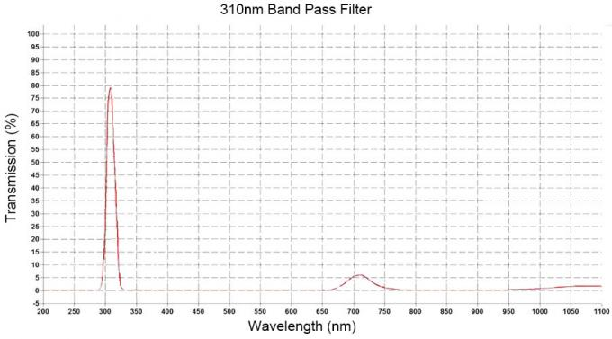 310nm Hard Coating Optical Narrow Bandpass Interference Filters , Uv Bandpass Filter