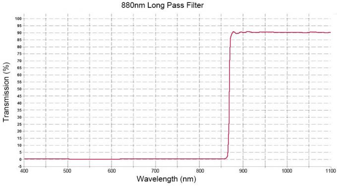 Customized 880nm Long Pass Optical Filter With High Transmission